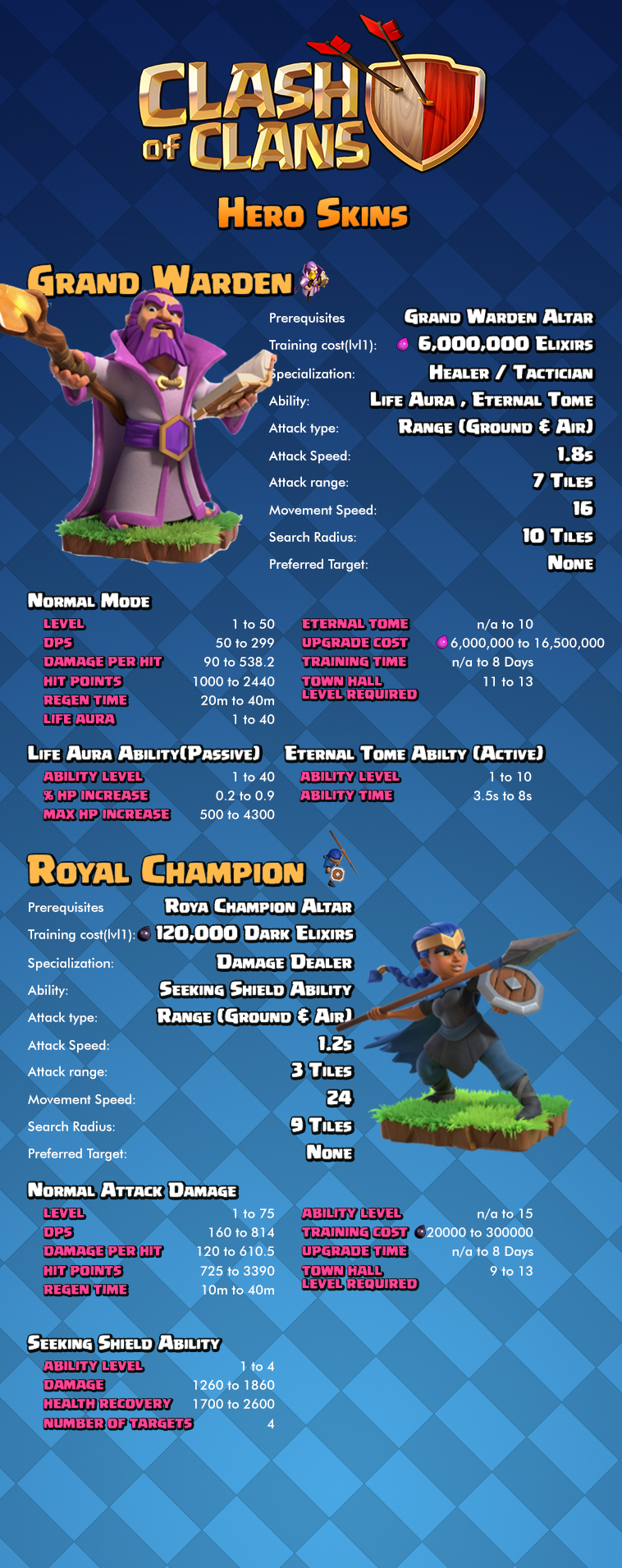Grand Warden and Royal Champion