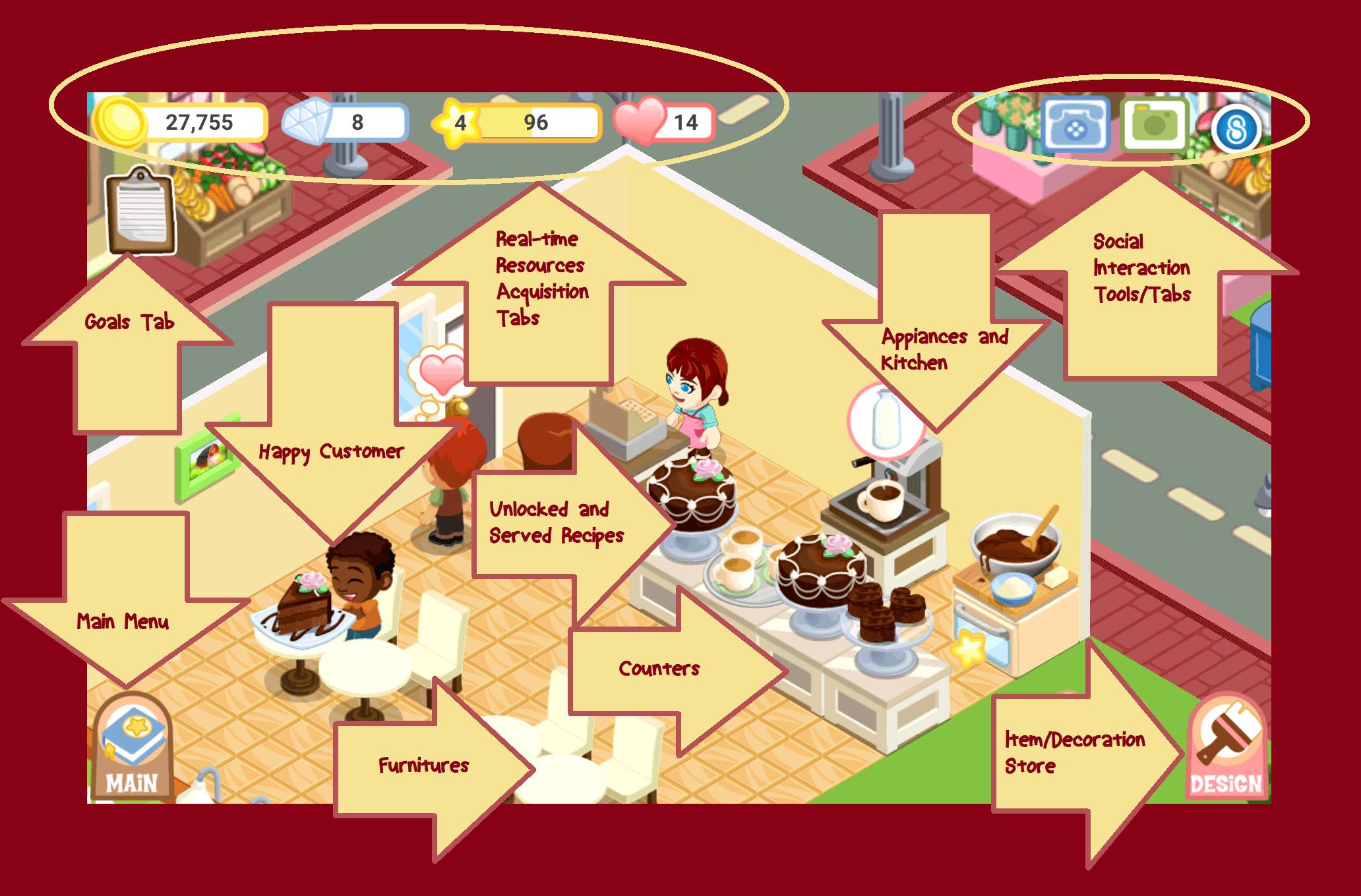 Bakery Story Flowchart