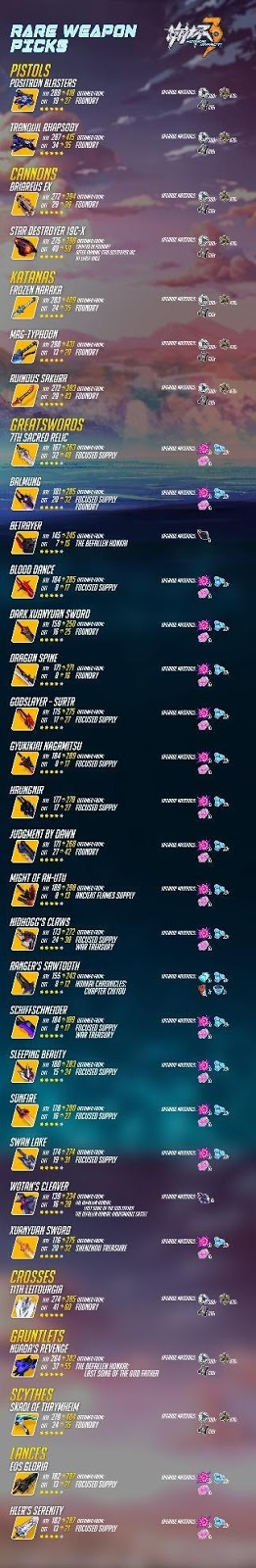 Honkai Impact 3 Weapon Guide