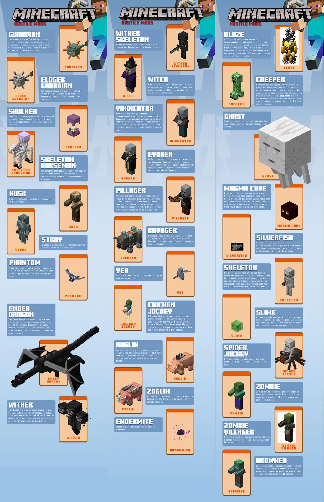 minecraft hostile mobs wiki infographic