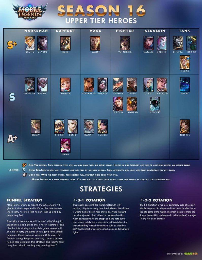 mobile-legends-upper-tier-heroes